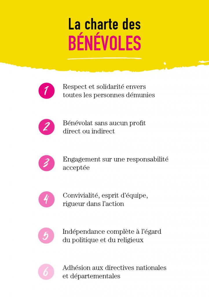 Charte bénévoles Restos du Coeur